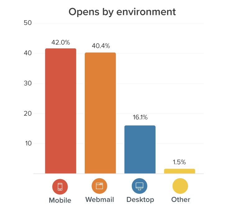 July 2021 Top email reading environments