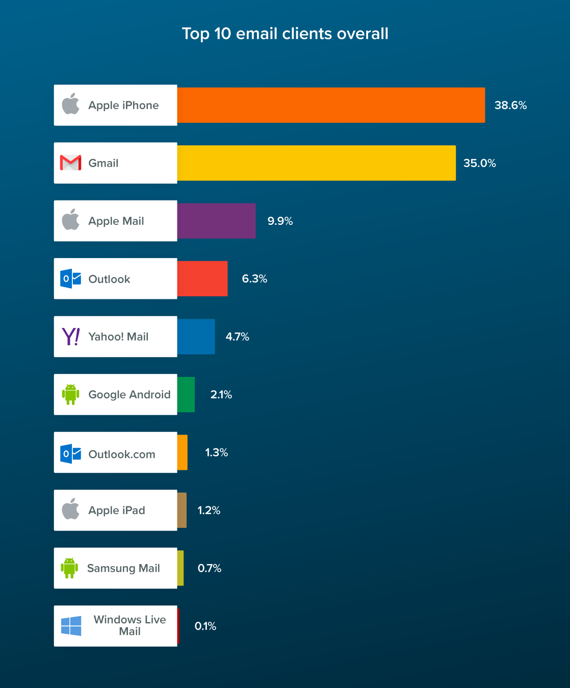 July 2021 Top 10 email clients overall