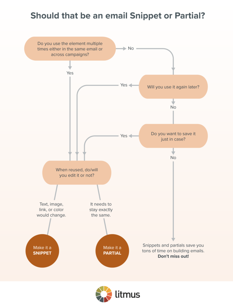 Partial or Snippet Flowchart