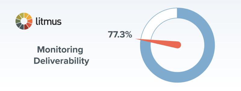 monitoring deliverability chart