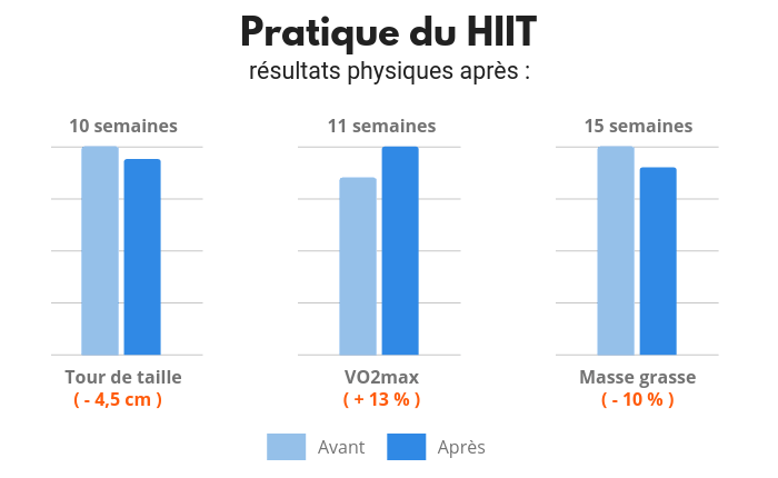 hiit le guide complet edition 2021