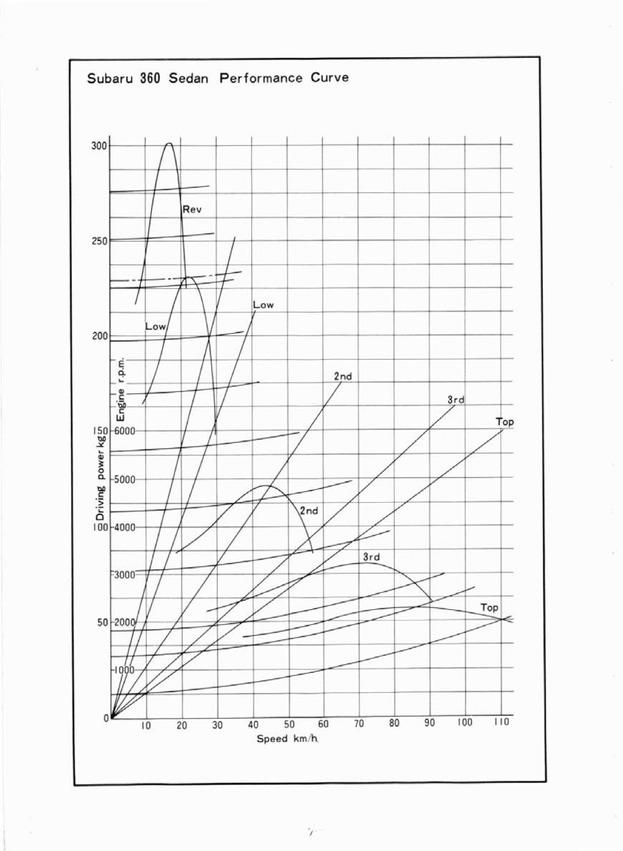 Subaru 360 manual Body Sedan performance curves
