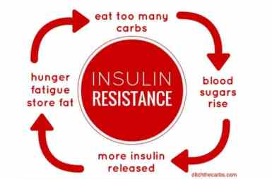 insulin resistance with pcos
