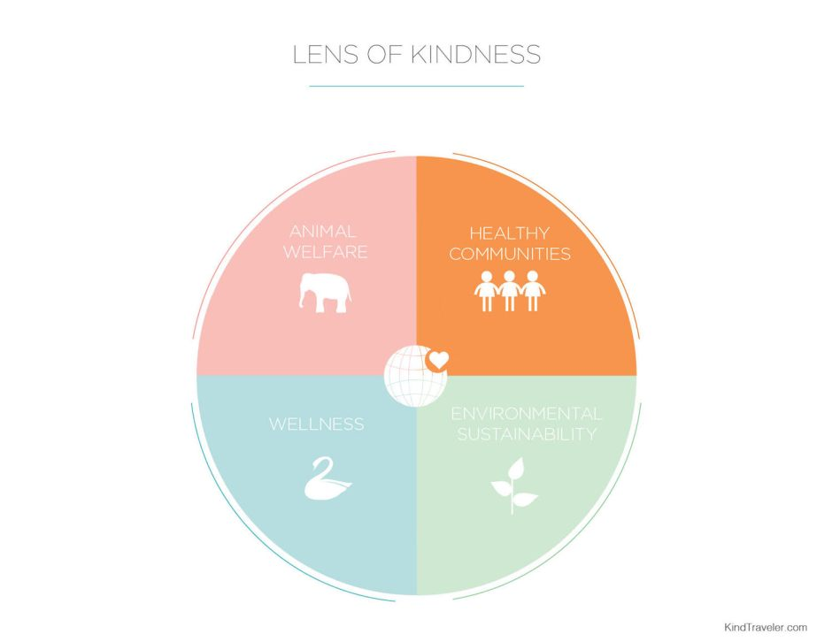Kind Traveler Lens of Kindness