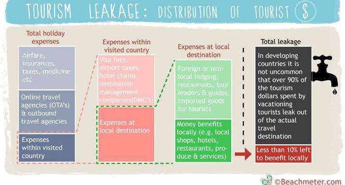 Tourism Leakage