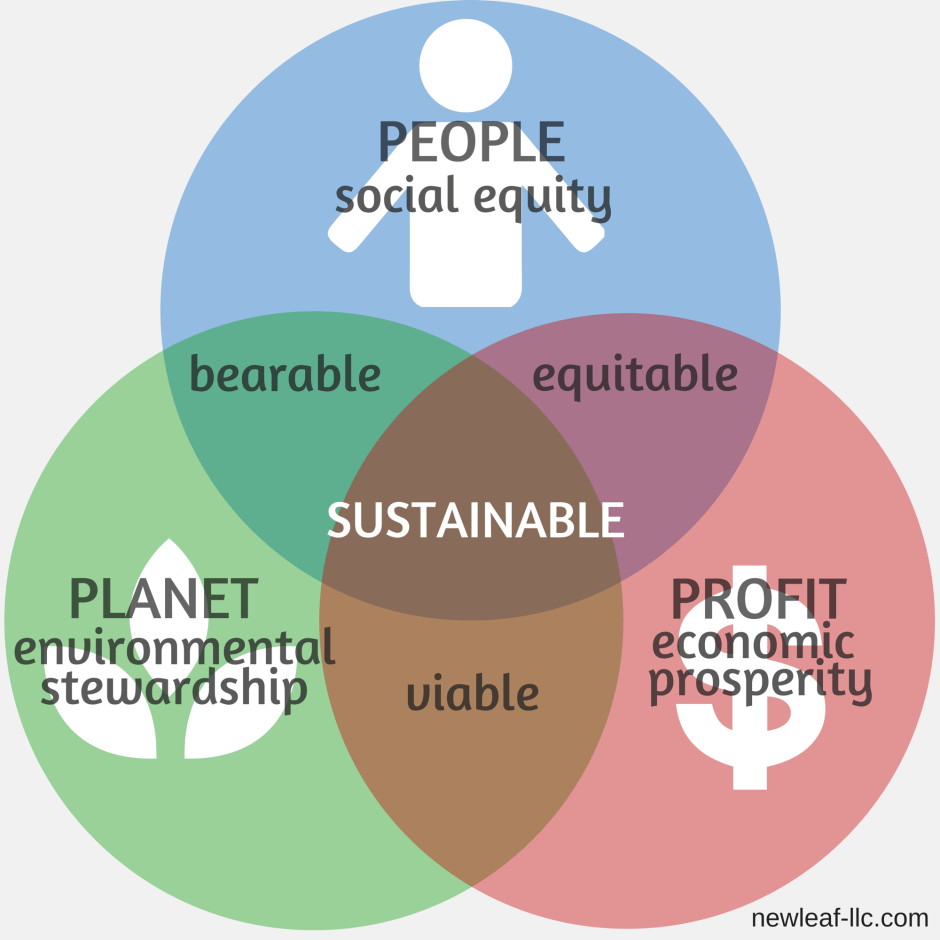 Triple Bottom Line - People Planet Profit