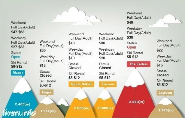 Цены на горнолыжные курорты Ливана в 2013 году.