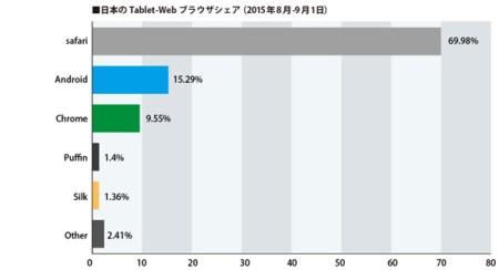 日本のタブレットブラウザシェア