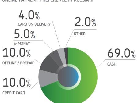 ロシアのオンライン決済状況