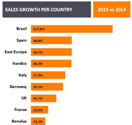 国別モバイルショップの成長率