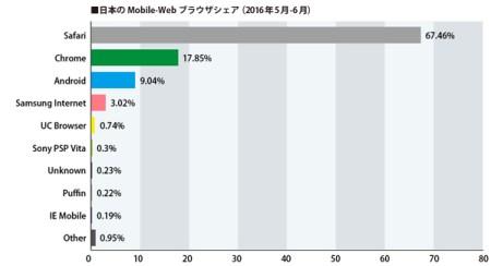スマートフォンシェア日本