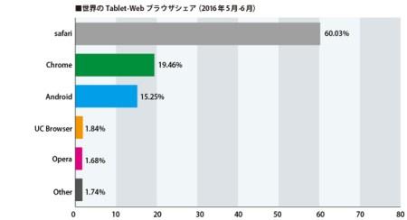 タブレットシェア世界