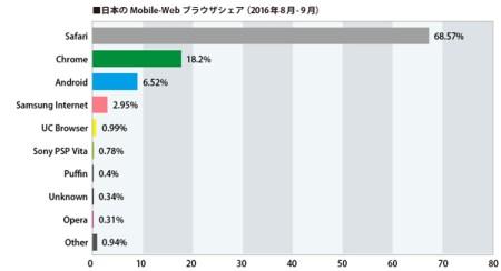 日本のスマートフォンブラウザシェア