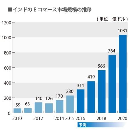 Eコマース市場規模の推移