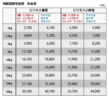 佐川飛脚便価格表