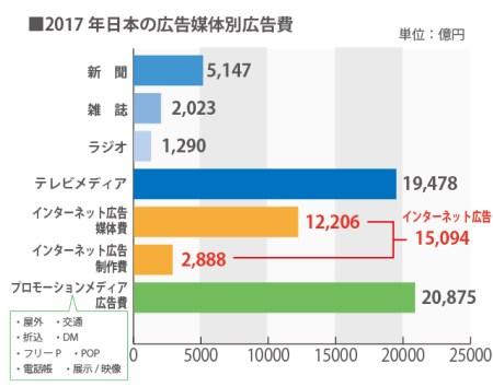 日本の媒体別広告費