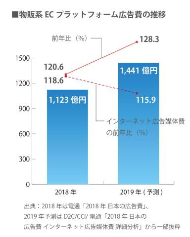 EC広告費の推移