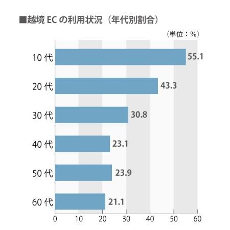 日本人の年代別越境EC利用状況