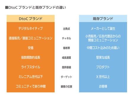 DtoCビジネスの特徴