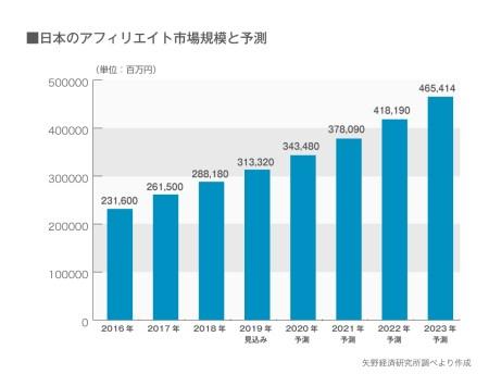 日本のアフィリエーター市場