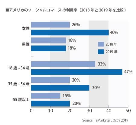 アメリカのSNSコマースの利用率