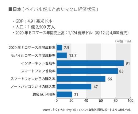 日本のECを市場