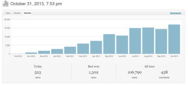 One Year Wordpress Stats, Making Money from Travel Blogs, One Year Travel Blog Review