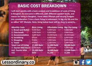 Basic Cost Analysis for Living cheap in Bangkok Thailand