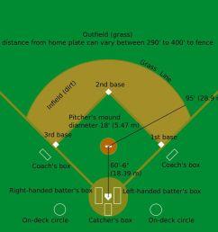 fastpitch softball field diagram [ 1280 x 854 Pixel ]