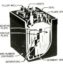 1953 car battery illustration [ 1500 x 1000 Pixel ]
