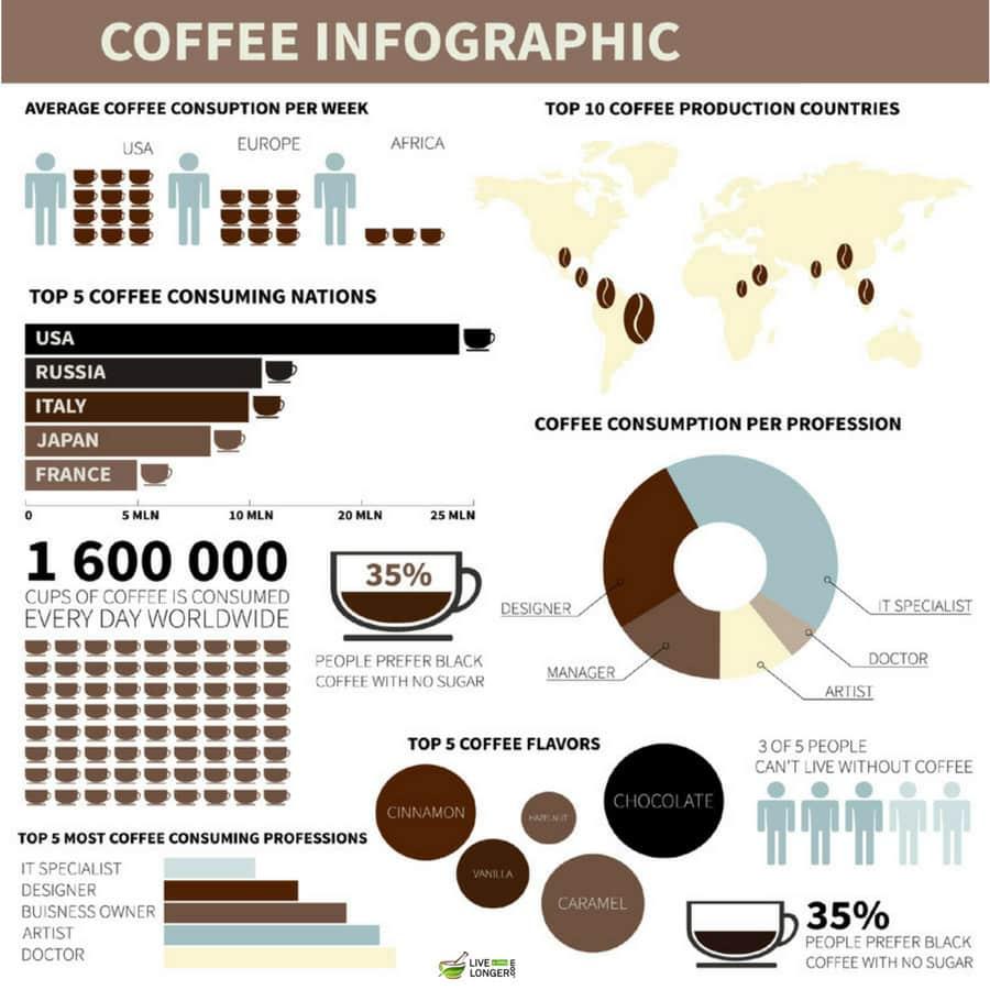 10 amazing health benefits of coffee