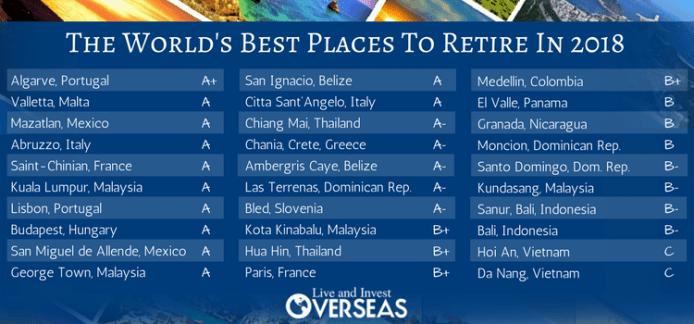 Resultado de imagen para best places in the world to live