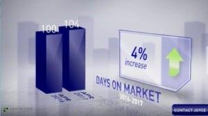 Scottsdale days on market April 2017