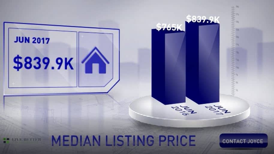 Scottsdale median home list price June 2017