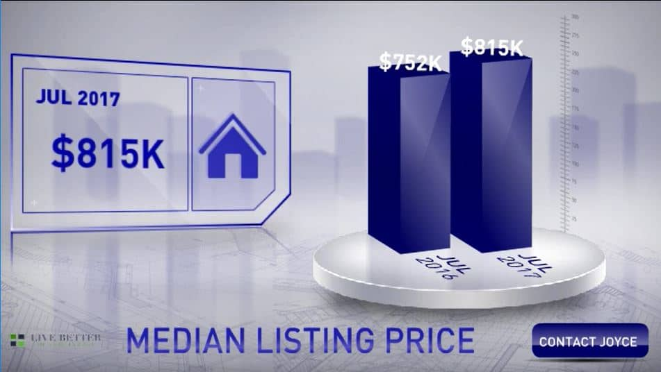 median home list price July 2017
