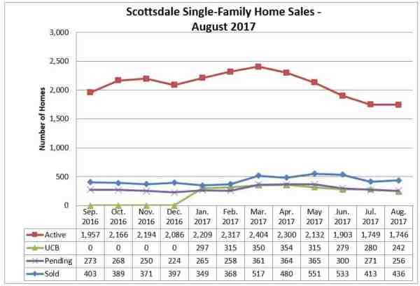 Scottsdale Home Sales August 2017