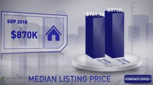 Scottsdale Median List Price September 2018