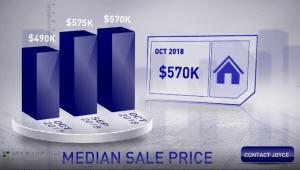 Scottsdale homes median sale price October 2018