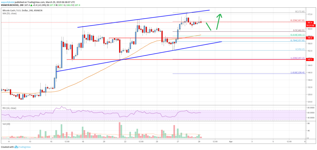Bitcoin Cash (BCH) 	Following A Significant Uptrend Towards 5