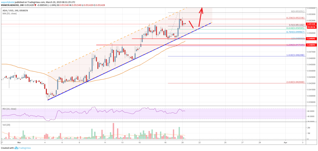 Cardano (ADA) Price In Strong Uptrend, <img class=