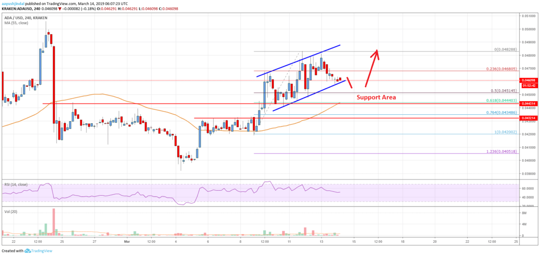 Cardano (ADA) Price Following Uptrend, More Gains Seem Likely