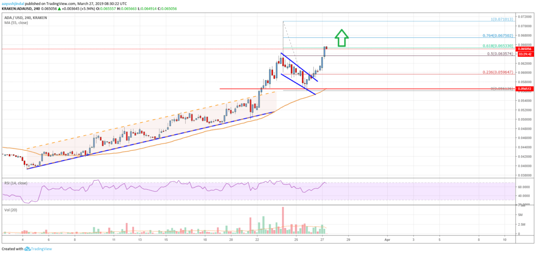 Cardano (ADA) Price Targets Fresh Highs Above <img class=