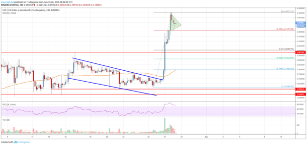EOS Price Analysis: Can Buyers Keep The Rally Going?
