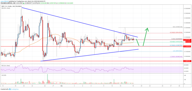 Ripple Price Analysis: XRP Bulls Waiting On The Sidelines