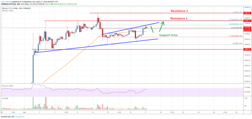 Bitcoin Price Analysis: BTC Targets Fresh Highs Above ,500