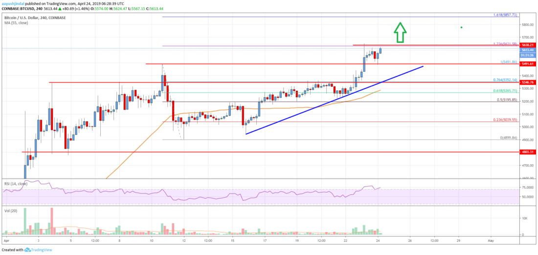Bitcoin Price Analysis: BTC Rally Could Extend To ,850 or ,980