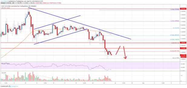 EOS Price Could Decline Towards .00 Before Fresh Upside