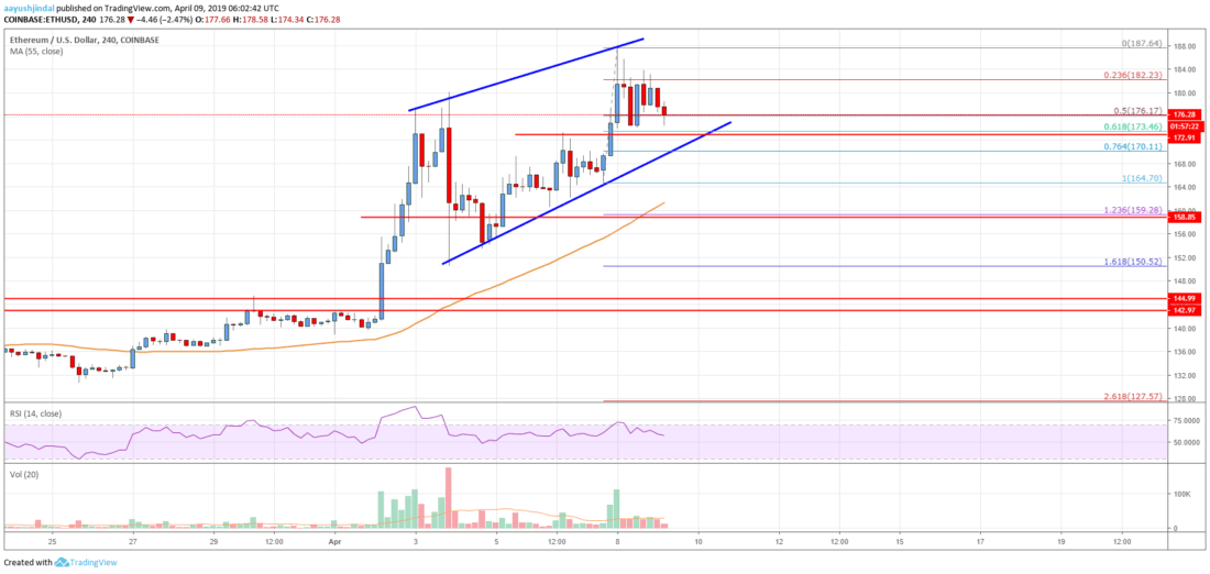 Ethereum Price Analysis: Buying Dips Favored Above 0