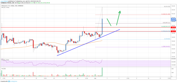 Ethereum Price Analysis: Much Awaited Bullish Break, 0 Next?