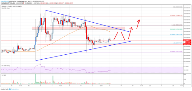 Ripple Price Analysis: XRP Signaling Bullish Break Above <img class=